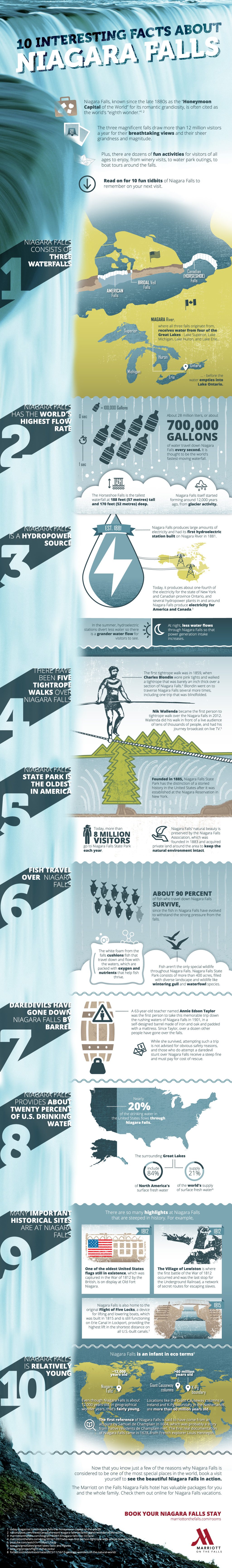 10 Interesting Facts About Niagara Falls Infographic